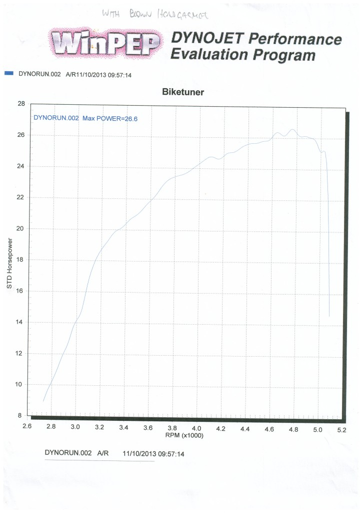 Super Squirrel racer HP Dyno chart (Oct 13)
