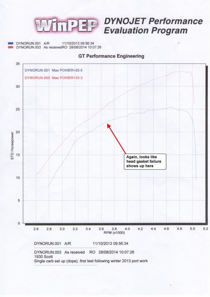 August 28th 2014 - hp graph