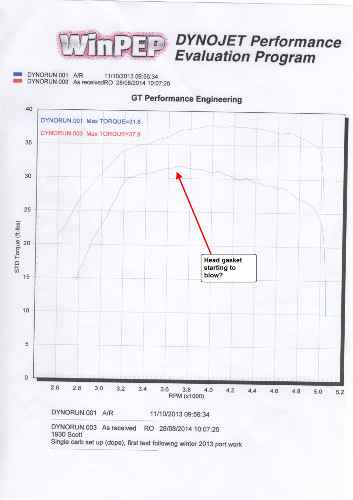 August 28th 2014 Torque Curve